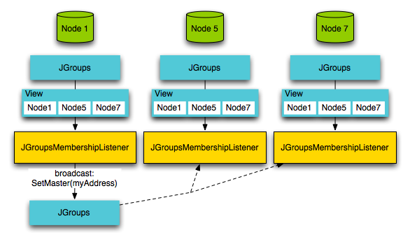 Implementing message replication in ElasticMQ with JGroups | Blog of