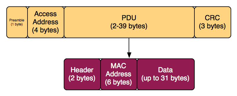 bluetooth le packet